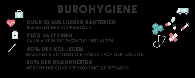 Blog_Grafik_Coronavirus Bürohygiene