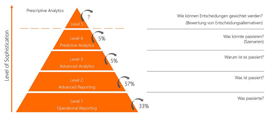 HR Analytics Datenorientierung Grafik INFO 2