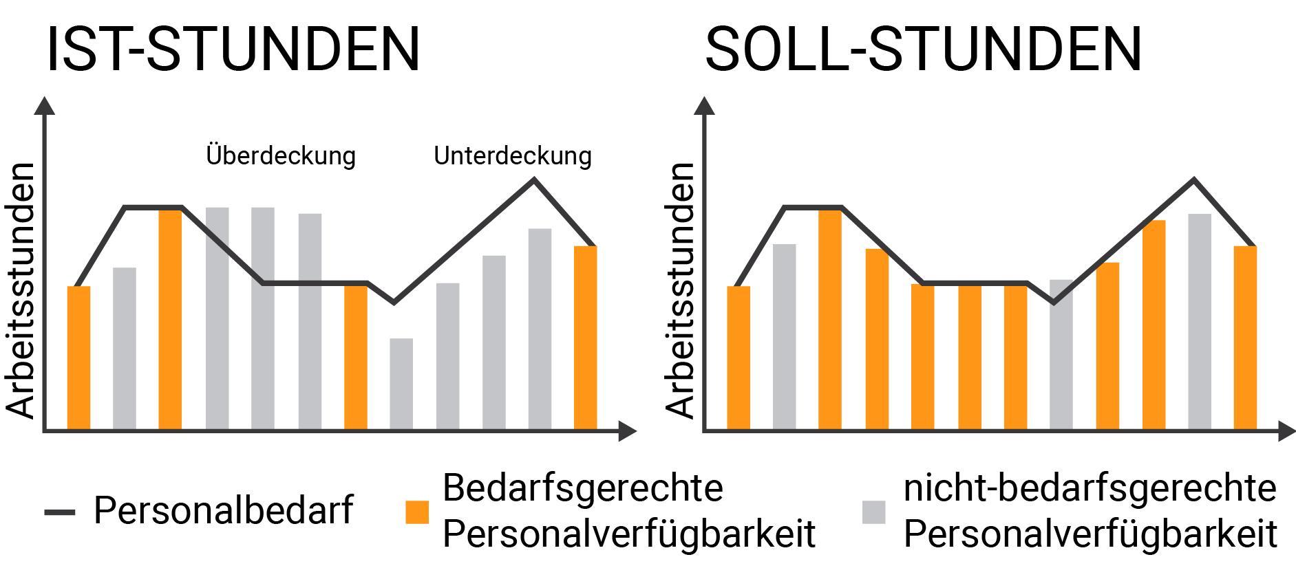 atoss-grafik-HCM Blog_Personaleinsatzplanung
