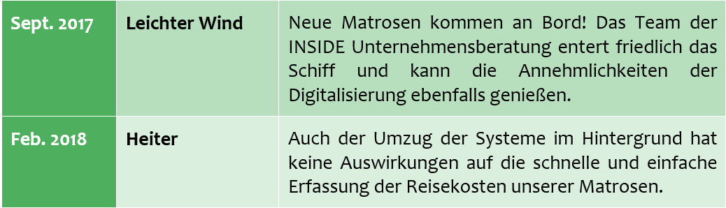 Blogartikel Concur_Matrosen