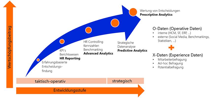 HR Analytics Datenorientierung Grafik INFO