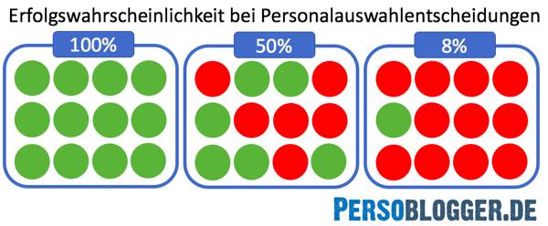 wahrscheinlichkeit-bei-personalauswahlentscheidungen-quelle-persoblogger-de